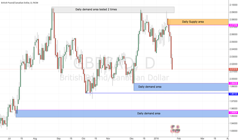 GBPCAD: Gbpcad predict price may drop to daily demand area