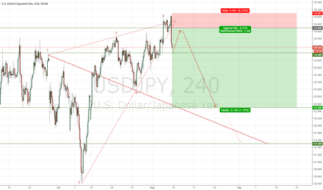 USDJPY: USDJPY - Short Post NFP Data