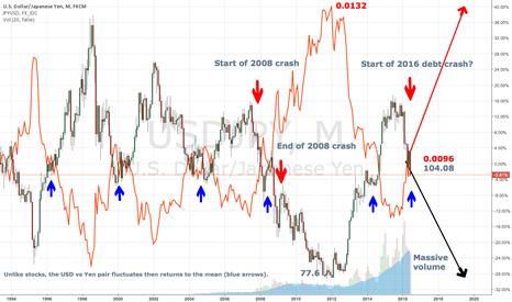 USDJPY: Yen surging at the possible start of the 2016 debt crash