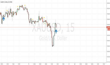 XAUUSD: Gold Buy Target 1,3500
