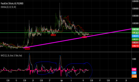 PASCBTC: PASCAL | Looking for breakout | Nice Entry point