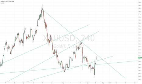 XAUUSD: Possible Gold Trend lines to watch for.