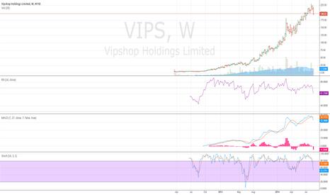 VIPS: Bearish - Neutral VIPS weekly