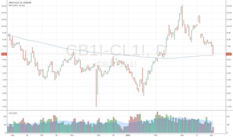 CB1!-CL1!: West Texas Intermediate versus Brent Crude Oil