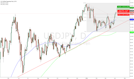 USDJPY: USD/JPY Long 104.20; Target 104.70; Stop Loss 103.70