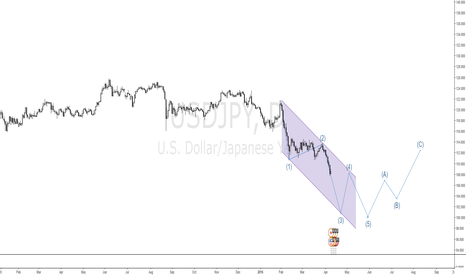 USDJPY: a short idea