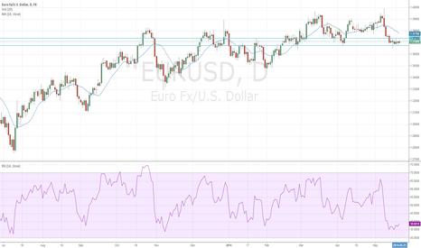 EURUSD: EURUSD Continues To Consolidate