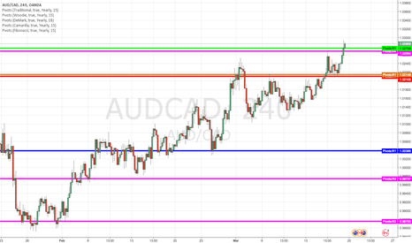 AUDCAD: AC at yearly R1
