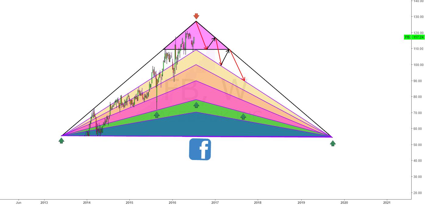 Facebook Trend detector!!!