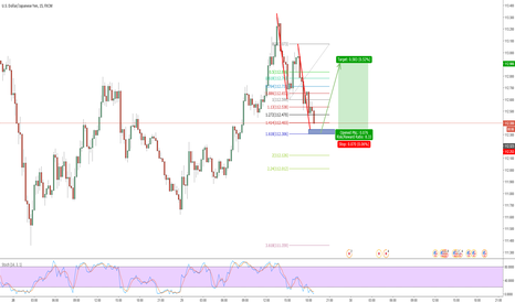 USDJPY: AB=CD Pattern with tight Potential Reversal Zone!