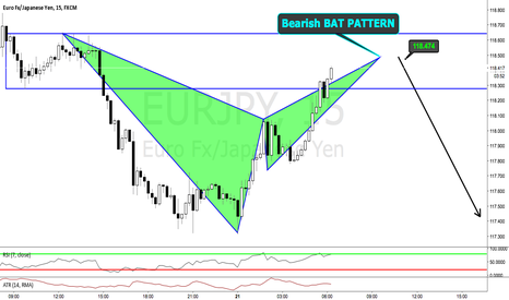 EURJPY: Bearish Bat Pattern on EURJPY for Trend Continuation