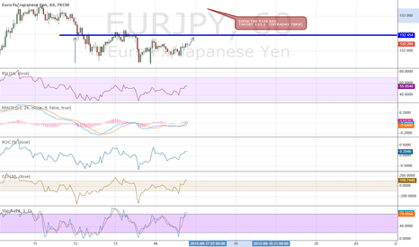 EURJPY: EUR/JPY 1 HOUR REVERSE HEAD AND SHOULDER?