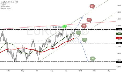 EURUSD: EURUSD Major Pivots