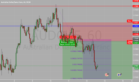 AUDCHF: AUDCHF FIbbonacci extension bounce