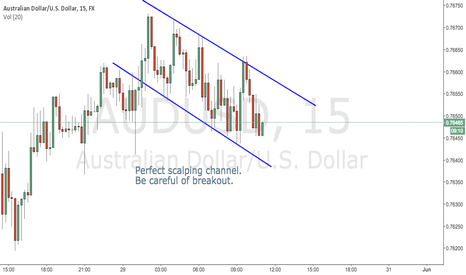 AUDUSD: AUDUSD Short Term Scalping!