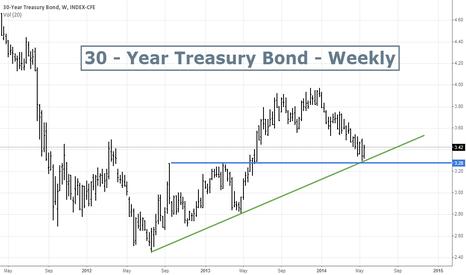 TYX: 30 - Year Treasury Bond - Long entry