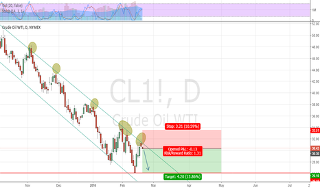 CL1!: Short if we look from the technical and fundamental
