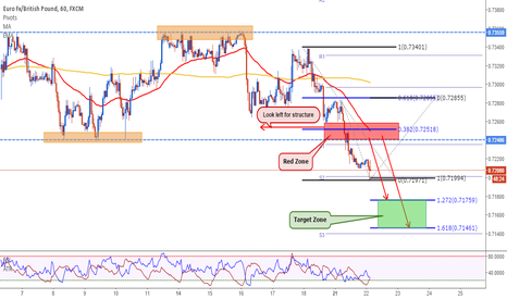 EURGBP: EURGBP: Break and Ready to Sell