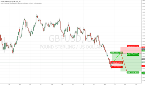 GBPUSD: Long & Short GBP/USD