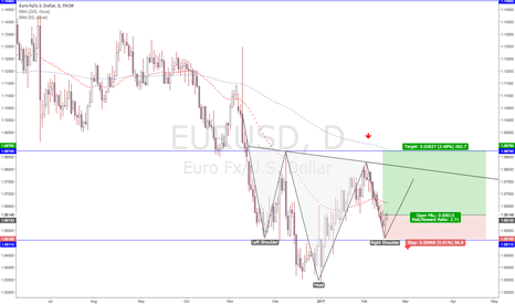 EURUSD: EURUSD Long [Head and Shoulders Pattern]