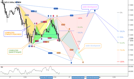 EURUSD: Synced Patterns // IF=THEN ®