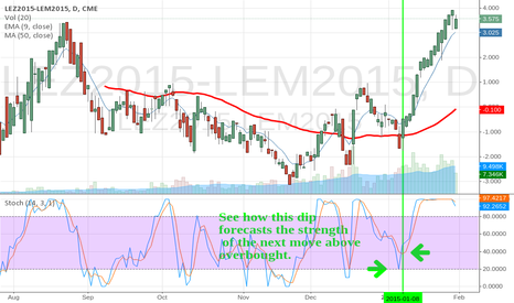 LEZ2015-LEM2015: Another Livestock Calender Spread huge move Stoch cross