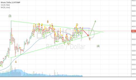 BTCUSD: BTC/USD Brief correction before going bullish