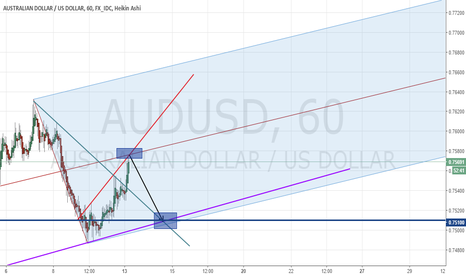 AUDUSD: SHORT AUDUSD to 0.7510