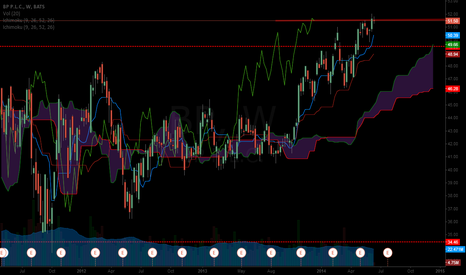 BP: BP Ichimoku tk cross on 6/17/14....15.08 rectangle pattern