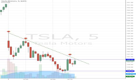 TSLA: TSLA 5 min chart 11/7