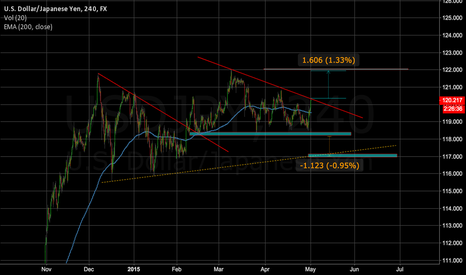 USDJPY: USDJPY on watch