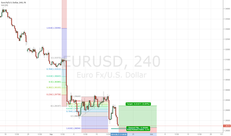 EURUSD: Test idea