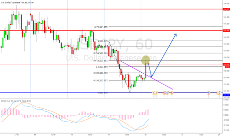 USDJPY: Breakout  Bounce off the .618 Waiting for Retest