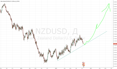 NZDUSD: NZDUSD - Good bullish pattern