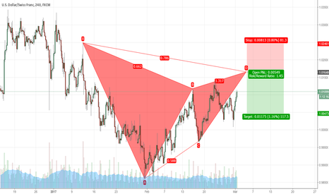 USDCHF: USD CHF 4H Gartley Pattern