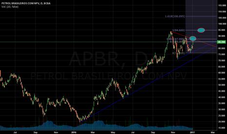 APBR: APBR objetivos proximos