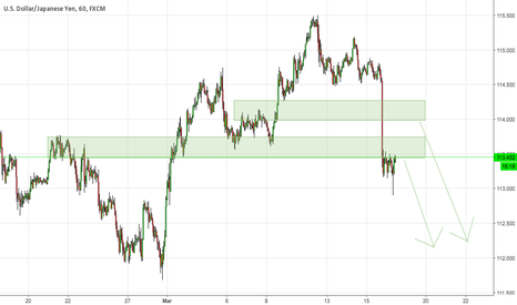 USDJPY: Bearish my option.