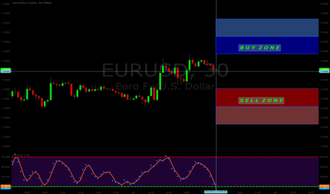 EURUSD: EUR/USD BUY and SELL ZONES   ( 30 Minute Charts )