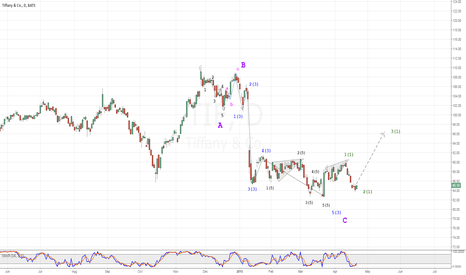 TIF: I expect the beginning of the third wave.