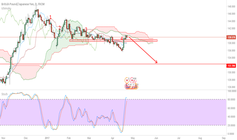GBPJPY: Fifth impulse wave to the downside