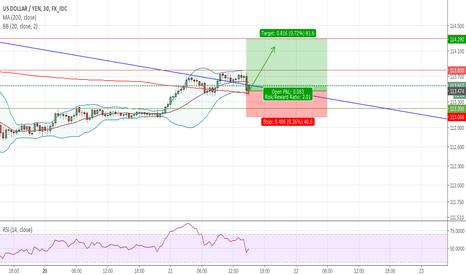 USDJPY: Buy USD/JPY Target 114.30
