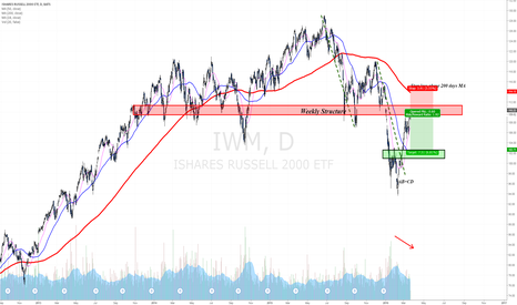 IWM: Testing weekly structure and a major resistance zone