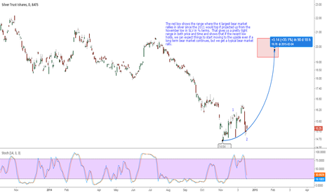 SLV: Projections For a Continuing Rally in Silver