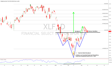 XLF: $XLF Possible Inverted HnS