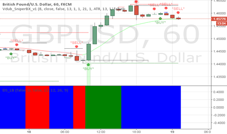GBPUSD: Its about time