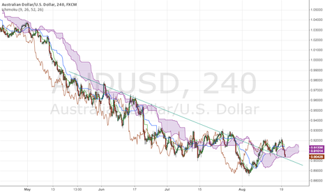 AUDUSD: 4H Ichimoku cloud support for long entry