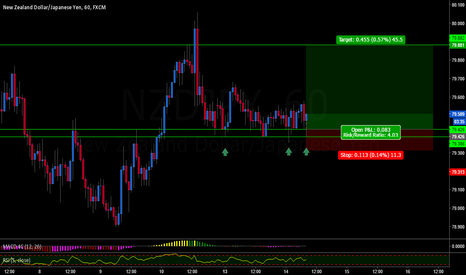 NZDJPY: NZDJPY BUY POSSIBLE