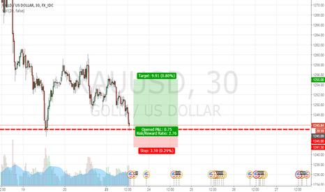 XAUUSD: Buy Limit Gold at 1245  (Snapchat: Novaxtrader)