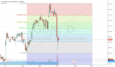 GBX: GBX Dive On Oil Tank Car Rule Fight