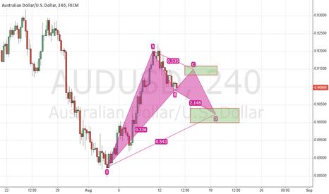 AUDUSD: XABDC Pattern on AUDUSD